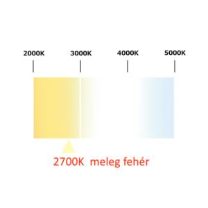 Philips CorePro LED izzó E14 5,5W 2700K meleg fehér 40W izzó kiváltására
