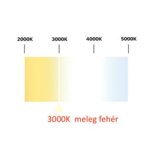 Philips CorePro LED izzó GU10 5W 3000K meleg fehér 50W izzó kiváltására